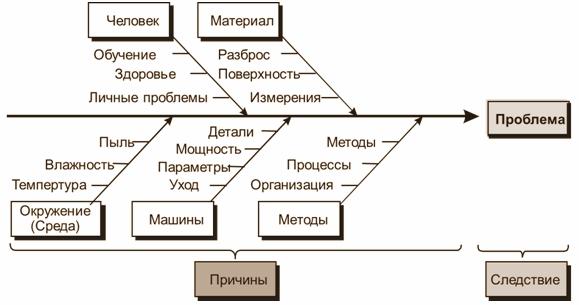 Рис 2 диаграмма исикавы, определяющая основные причины затруднений при разрешении